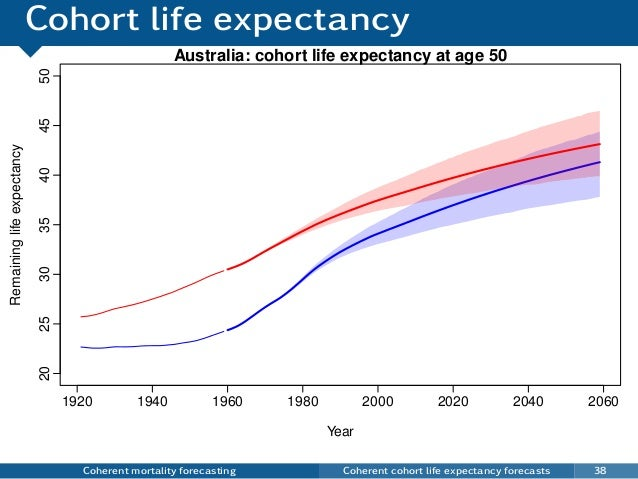 Cohort life expectancy Coherent mortality forecasting Coherent cohort life expectancy forecasts 38 Australia: cohort life ...