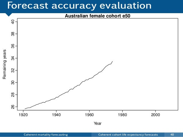Forecast accuracy evaluation Coherent mortality forecasting Coherent cohort life expectancy forecasts 40 Australian female...
