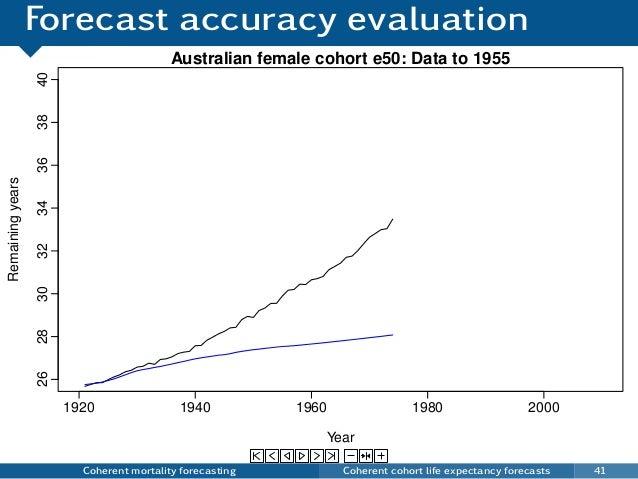 Forecast accuracy evaluation Coherent mortality forecasting Coherent cohort life expectancy forecasts 41 Australian female...