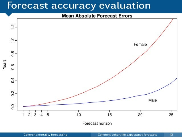 Forecast accuracy evaluation Coherent mortality forecasting Coherent cohort life expectancy forecasts 43 5 10 15 20 25 0.0...