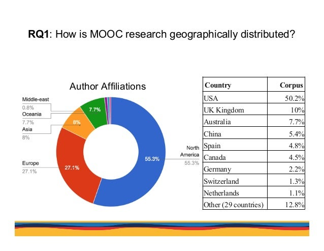 RQ1: How is MOOC research geographically distributed? Country Corpus USA 50.2% UK Kingdom 10% Australia 7.7% China 5.4% Sp...