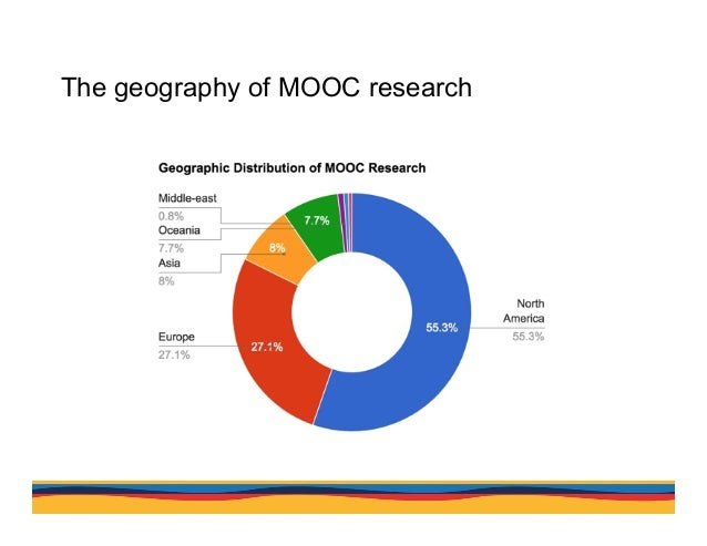 The geography of MOOC research Our geographical analysis of author affiliations showed that over half of the authors condu...