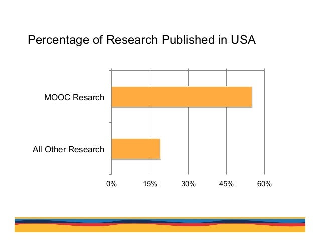 Percentage of Research Published in USA In contrast, according to a Scimago search of all citable documents published in 2...