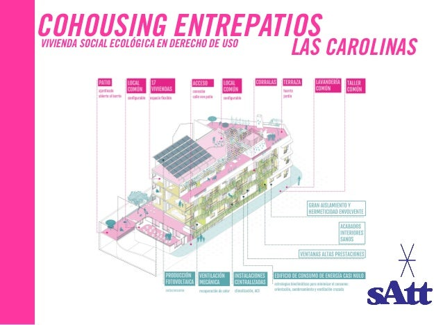 COHOUSING ENTREPATIOSVIVIENDA SOCIAL ECOLÓGICA EN DERECHO DE USO LAS CAROLINAS