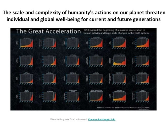The scale and complexity of humanity's actions on our planet threaten individual and global well-being for current and fut...