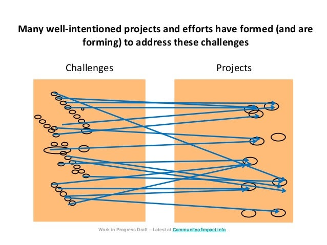Many well-intentioned projects and efforts have formed (and are forming) to address these challenges Challenges Projects W...