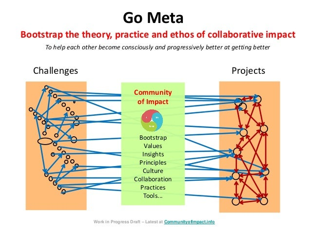 Go Meta Challenges Projects Bootstrap the theory, practice and ethos of collaborative impact To help each other become con...