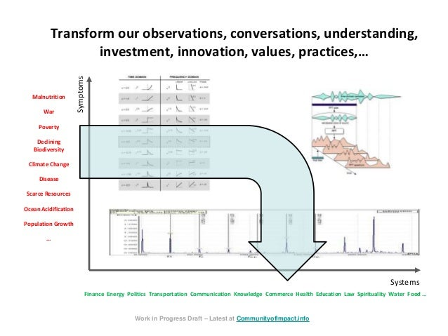Transform our observations, conversations, understanding, investment, innovation, values, practices,… Symptoms Systems Mal...