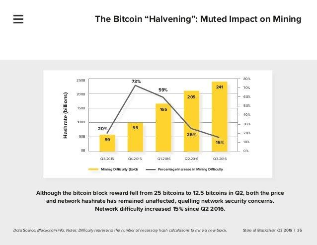 Bitcoin signals free