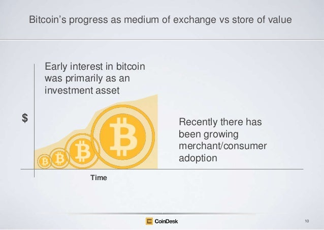 "Bitcoin""s progress as medium of exchange vs store of value  Early interest in bitcoin was primarily as an investment asset..."