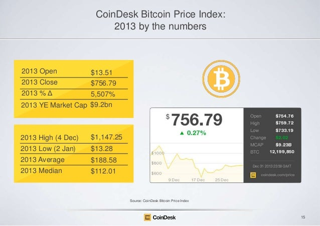CoinDesk Bitcoin Price Index: 2013 by the numbers  2013 Open  $13.51  2013 Close  $756.79  2013 % Δ  5,507% 2013 YE Market...