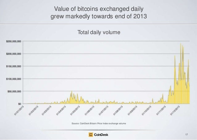 Value of bitcoins exchanged daily grew markedly towards end of 2013 Total daily volume  Source: CoinDesk Bitcoin Price Ind...