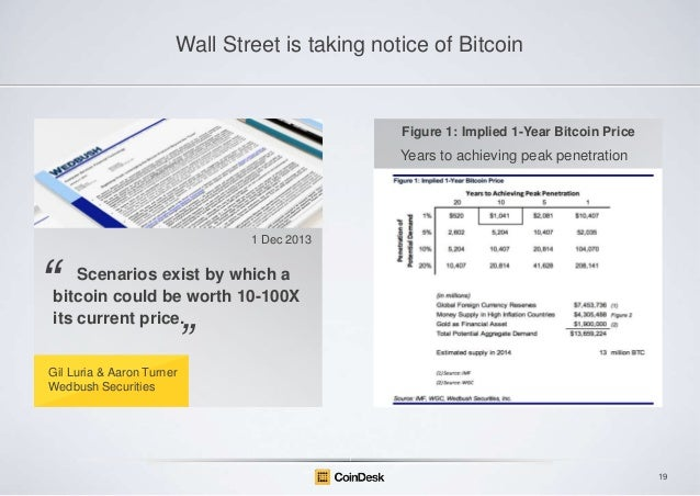 Wall Street is taking notice of Bitcoin  Figure 1: Implied 1-Year Bitcoin Price  Years to achieving peak penetration  1 De...