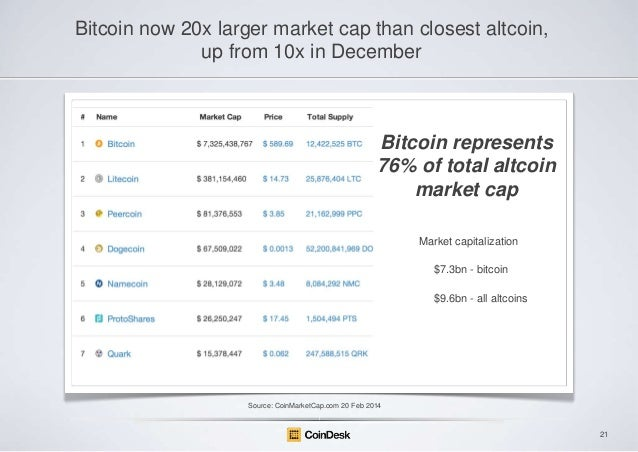 Bitcoin now 20x larger market cap than closest altcoin, up from 10x in December  Bitcoin represents 76% of total altcoin m...
