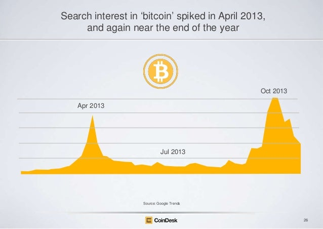 """Search interest in """"bitcoin"""" spiked in April 2013, and again near the end of the year  Oct 2013 Apr 2013  Jul 2013  Source..."""