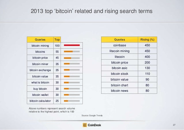 """2013 top """"bitcoin"""" related and rising search terms  Queries  Top  Queries  Rising (%)  bitcoin mining  100  coinbase  450 ..."""