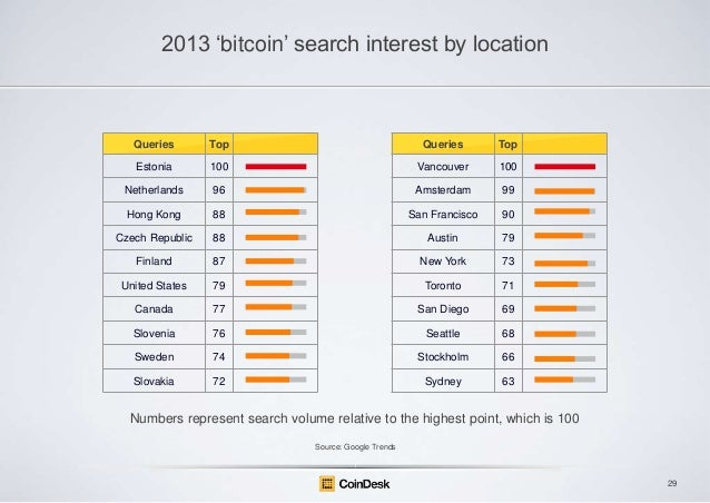 "2013 ""bitcoin"" search interest by location  Queries  Top  Queries  Top  Estonia  100  Vancouver  100  Netherlands  96  Ams..."