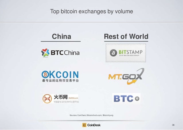 Top bitcoin exchanges by volume  China  Rest of World  Sources: CoinDesk, Bitcoincharts.com, Bitcoinity.org  36