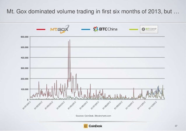 Mt. Gox dominated volume trading in first six months of 2013, but …  Sources: CoinDesk, Bitcoincharts.com  37