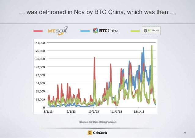 … was dethroned in Nov by BTC China, which was then …  Sources: CoinDesk, Bitcoincharts.com  38