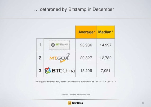 … dethroned by Bitstamp in December  Average* Median*  1  23,936  14,997  2  20,327  12,782  3  15,209  7,051  *Average an...