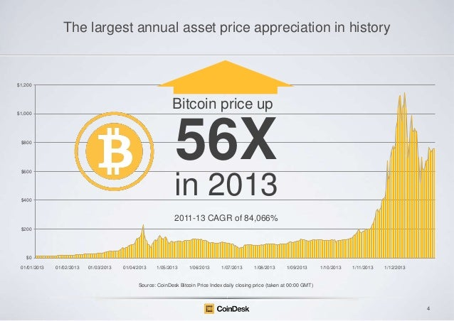 The largest annual asset price appreciation in history  $1,200  Bitcoin price up $1,000  56X  $800  $600  in 2013  $400  2...
