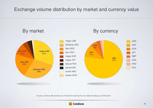 Exchange volume distribution by market and currency value  By market  By currency mtgox USD  USD  bitstamp USD btce USD bt...