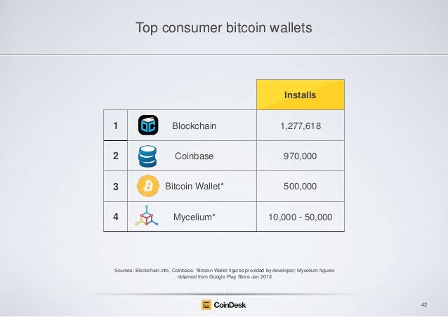 Top consumer bitcoin wallets  Installs  1  Blockchain  1,277,618  2  Coinbase  970,000  3  Bitcoin Wallet*  500,000  4  My...