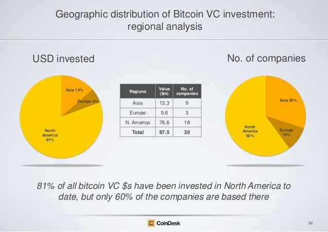 Geographic distribution of Bitcoin VC investment: regional analysis No. of companies  USD invested  North America 81%  Val...