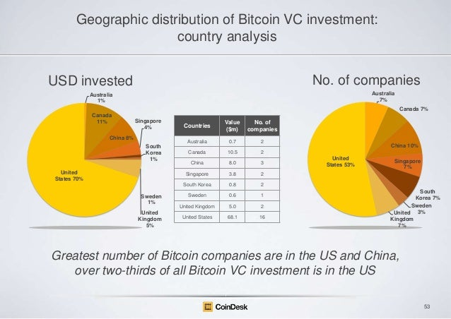 Geographic distribution of Bitcoin VC investment: country analysis No. of companies  USD invested  Australia 7%  Australia...