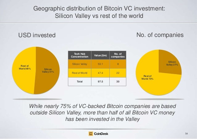 Geographic distribution of Bitcoin VC investment: Silicon Valley vs rest of the world No. of companies  USD invested Tech ...