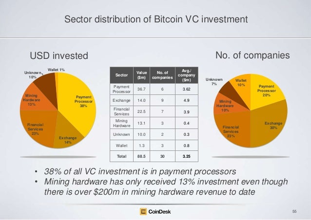Sector distribution of Bitcoin VC investment  No. of companies  USD invested Wallet 1%  No. of companies  Avg./ company ($...