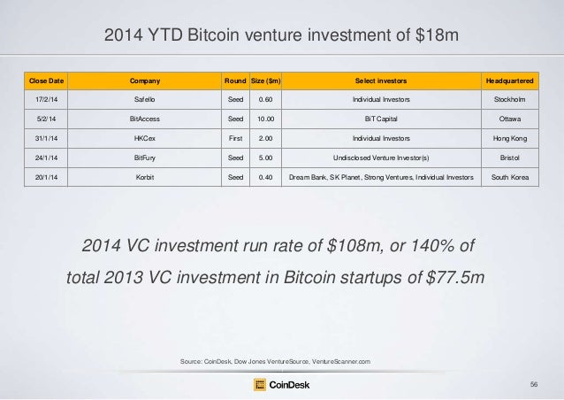 2014 YTD Bitcoin venture investment of $18m Close Date  Company  Round Size ($m)  Select investors  Headquartered  17/2/14...