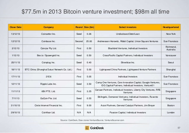 $77.5m in 2013 Bitcoin venture investment; $98m all time Close Date  Company  Round Size ($m)  Select investors  Headquart...