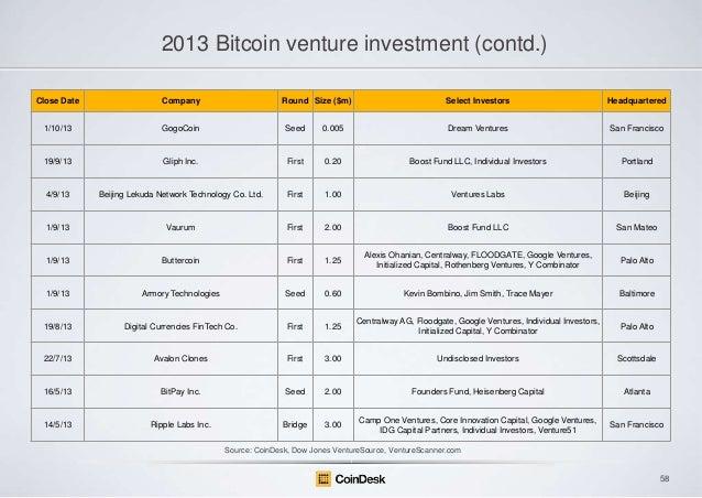 2013 Bitcoin venture investment (contd.) Close Date  Company  Round Size ($m)  Select Investors  Headquartered  1/10/13  G...