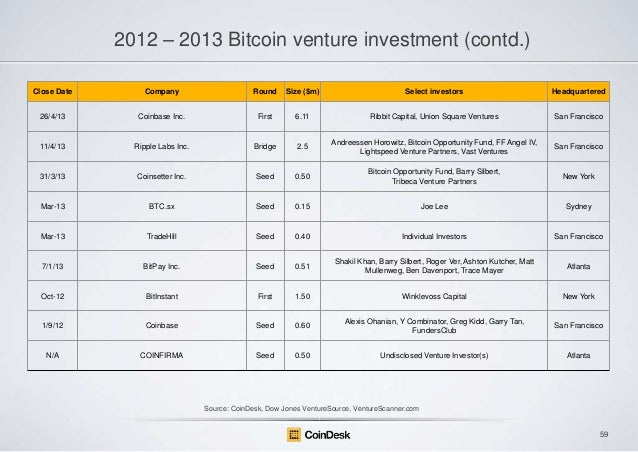 2012 – 2013 Bitcoin venture investment (contd.) Close Date  Company  Round  Size ($m)  Select investors  Headquartered  26...