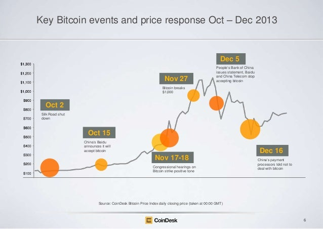 "Key Bitcoin events and price response Oct – Dec 2013  Dec 5 Nov 27  People""s Bank of China issues statement, Baidu and Chi..."