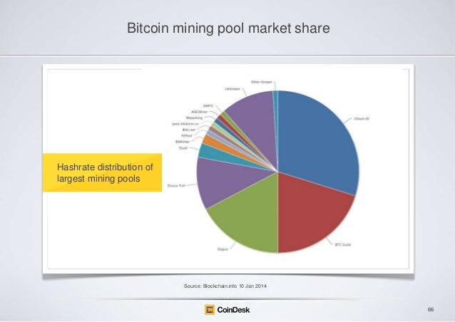Mining Pool Market Share