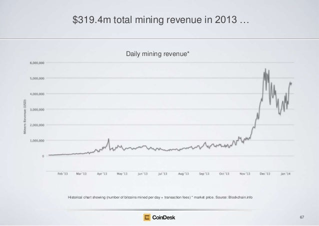 $319.4m total mining revenue in 2013 …  Daily mining revenue*  Historical chart showing (number of bitcoins mined per day ...