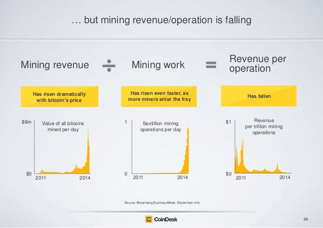 … but mining revenue/operation is falling  Mining revenue  Mining work Has risen even faster, as more miners enter the fra...
