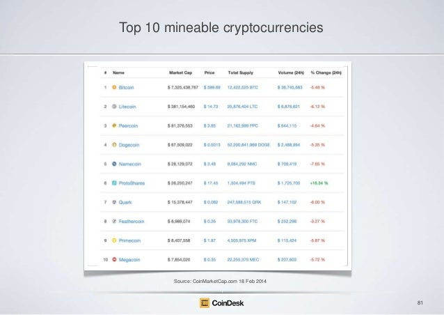Top 10 mineable cryptocurrencies  Source: CoinMarketCap.com 18 Feb 2014  81