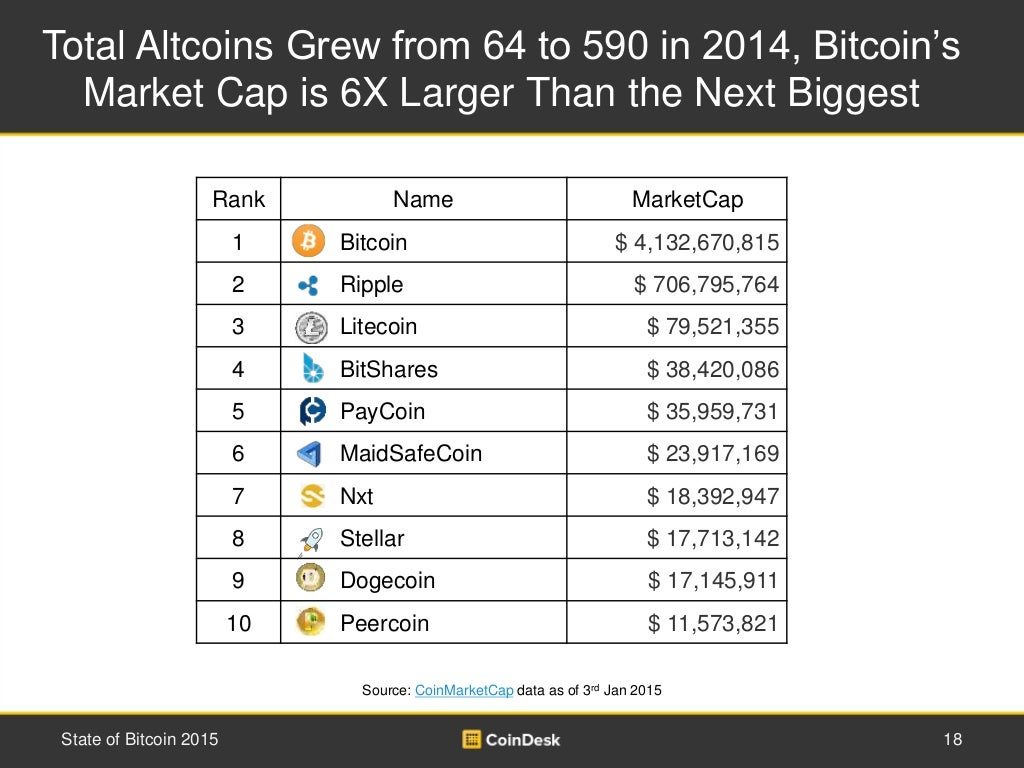 Total Altcoins Grew from 64