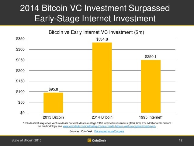 2014 Bitcoin VC Investment Surpassed Early-Stage Internet Investment 12State of Bitcoin 2015 *Includes first sequence vent...