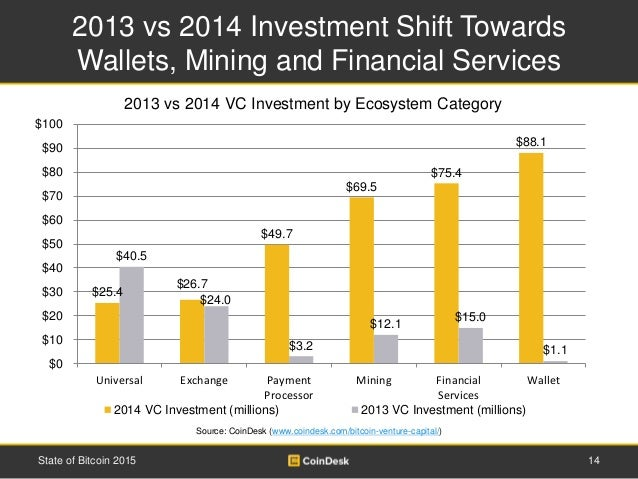 2013 vs 2014 Investment Shift Towards Wallets, Mining and Financial Services 14State of Bitcoin 2015 2013 vs 2014 VC Inves...