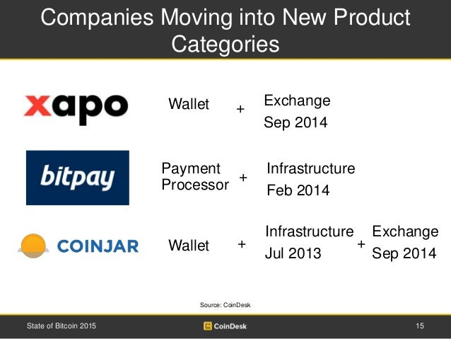 Companies Moving into New Product Categories 15State of Bitcoin 2015 Wallet Infrastructure Jul 2013 + Wallet + Exchange Se...