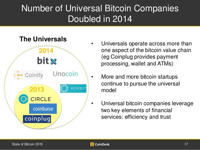 Number of Universal Bitcoin Companies Doubled in 2014 17State of Bitcoin 2015 • Universals operate across more than one as...