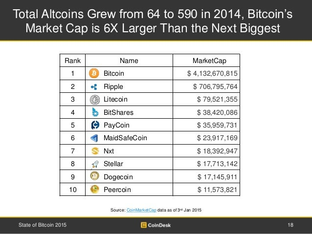Total Altcoins Grew from 64 to 590 in 2014, Bitcoin's Market Cap is 6X Larger Than the Next Biggest 18State of Bitcoin 201...