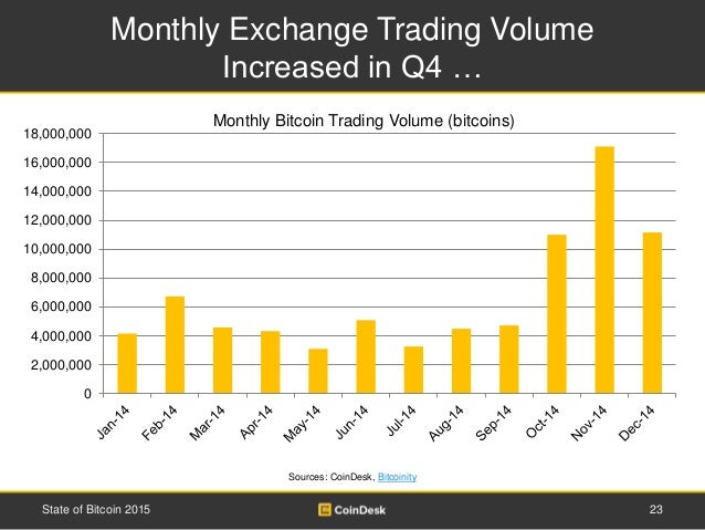 Monthly Exchange Trading Volume Increased in Q4 … 23State of Bitcoin 2015 Sources: CoinDesk, Bitcoinity 0 2,000,000 4,000,...
