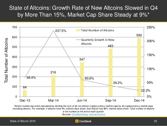 State of Altcoins: Growth Rate of New Altcoins Slowed in Q4 by More Than 15%, Market Cap Share Steady at 9%* 25State of Bi...