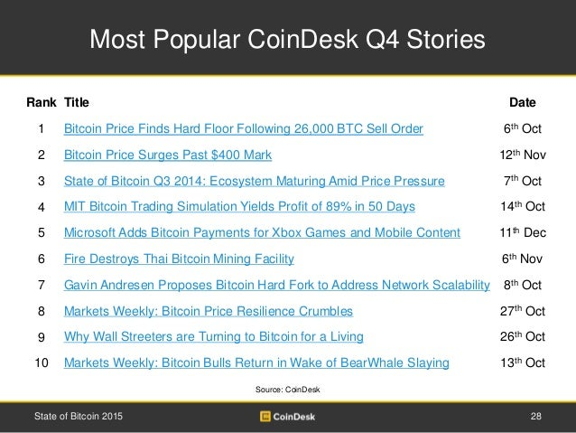 Most Popular CoinDesk Q4 Stories 28State of Bitcoin 2015 Rank Title Date 1 Bitcoin Price Finds Hard Floor Following 26,000...